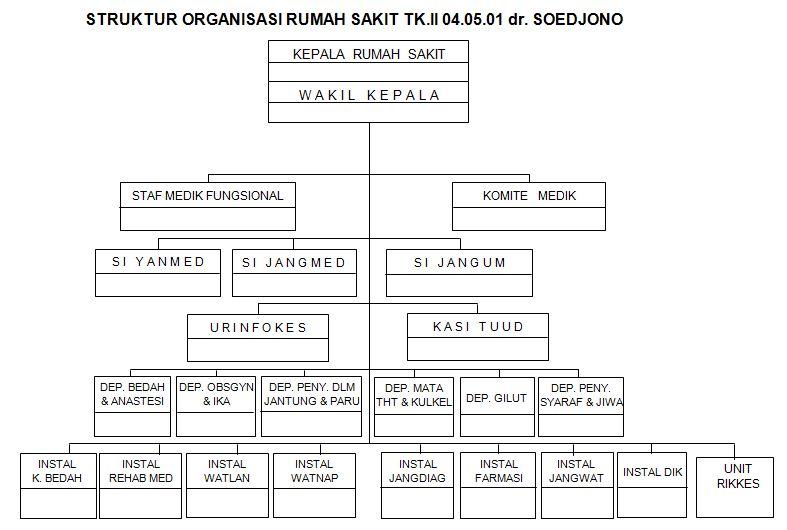 struktur org rst